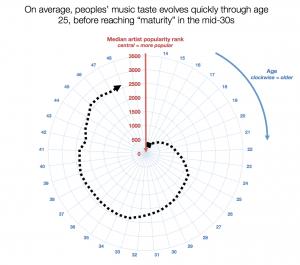 La música nueva deja de interesar al público a los 33 años